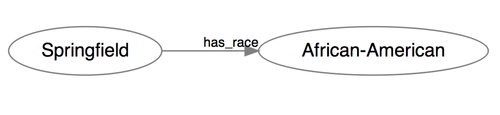 A hopelessly simplistic model of race.