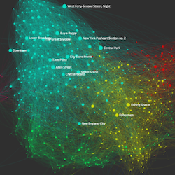 Networks of the Smithsonian American Art Museum